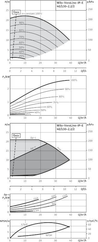 WILO VeroLine IP-E 40/130-2,2/2 Elektronikusan szabályzott száraztengelyű egyes-szivattyú / 2109764