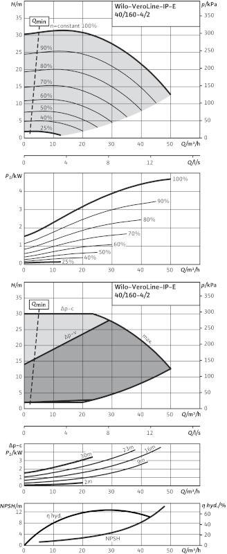 WILO VeroLine IP-E 40/160-4/2 Elektronikusan szabályzott száraztengelyű egyes-szivattyú / 2109766