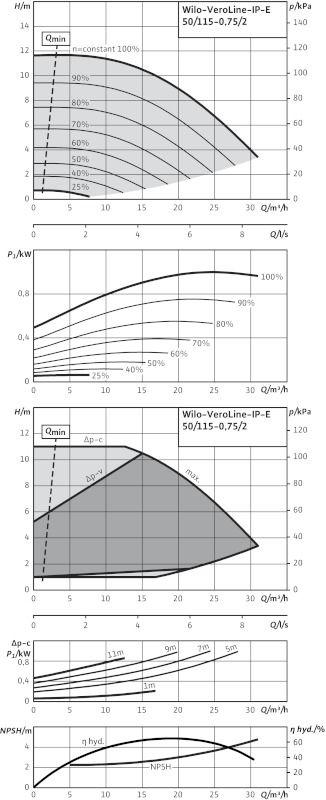 WILO VeroLine IP-E 50/115-0,75/2Łj Elektronikusan szabályzott száraztengelyű egyes-szivattyú / 2129110