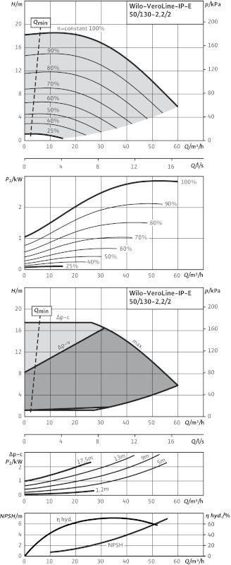 WILO VeroLine IP-E 50/130-2,2/2 Elektronikusan szabályzott száraztengelyű egyes-szivattyú / 2109768