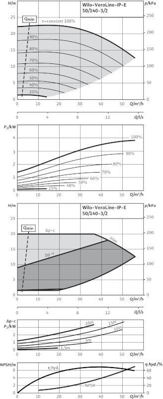 WILO VeroLine IP-E 50/140-3/2 Elektronikusan szabályzott száraztengelyű egyes-szivattyú / 2109769