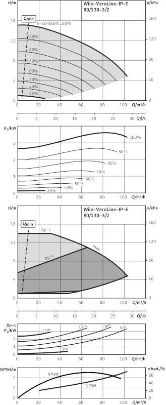 WILO VeroLine IP-E 80/130-3/2 Elektronikusan szabályzott száraztengelyű egyes-szivattyú / 2109775