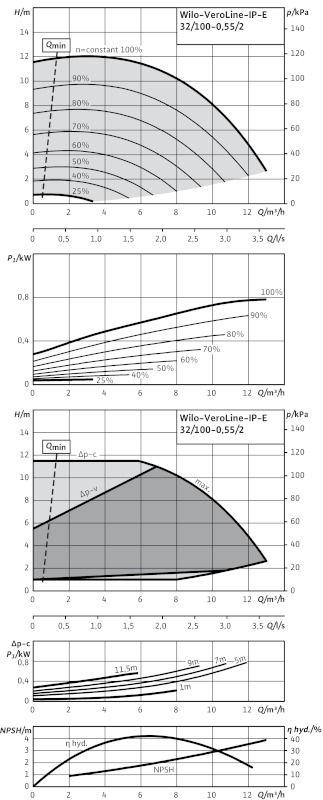 WILO VeroLine IP-E 32/100-0,55/2 R1 Elektronikusan szabályzott száraztengelyű egyes-szivattyú / 2109795