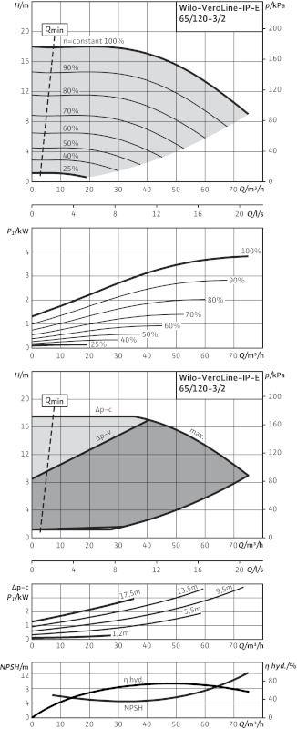 WILO VeroLine IP-E 65/120-3/2 R1 Elektronikusan szabályzott száraztengelyű egyes-szivattyú / 2133269