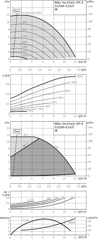 WILO VeroTwin DP-E 32/100-0,55/2 R1 Elektronikusan szabályzott száraztengelyű ikerszivattyú / 2109813