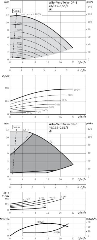 WILO VeroTwin DP-E 40/115-0,55/2 R1 Elektronikusan szabályzott száraztengelyű ikerszivattyú / 2131262