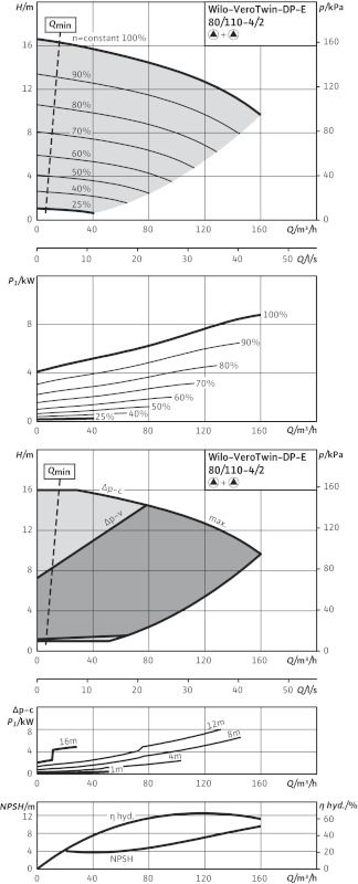 WILO VeroTwin DP-E 80/110-4/2 R1 Elektronikusan szabályzott száraztengelyű ikerszivattyú / 2133276