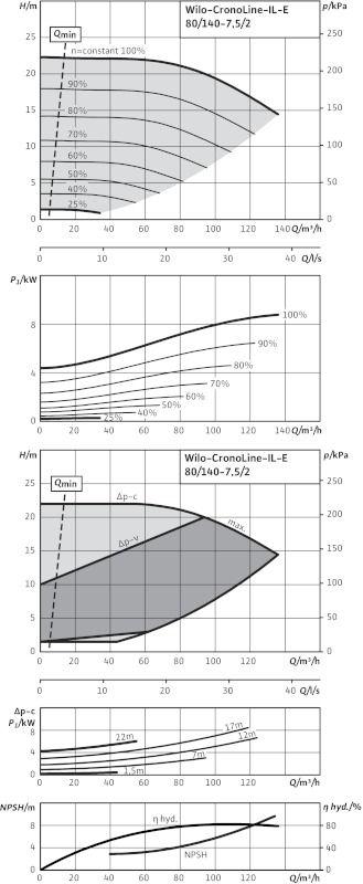 WILO CronoLine IL-E 80/140-7,5/2 Elektronikusan szabályzott száraztengelyű egyes-szivattyú inline kivitelben / 2105503