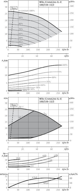 WILO CronoLine IL-E 100/150-15/2 Elektronikusan szabályzott száraztengelyű egyes-szivattyú inline kivitelben / 2114462
