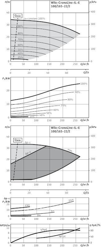 WILO CronoLine IL-E 100/165-22/2 Elektronikusan szabályzott száraztengelyű egyes-szivattyú inline kivitelben / 2114464