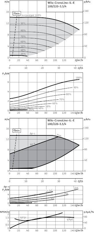 WILO CronoLine IL-E 100/220-5,5/4 Elektronikusan szabályzott száraztengelyű egyes-szivattyú inline kivitelben / 2115542