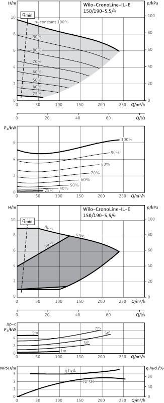 WILO CronoLine IL-E 150/190-5,5/4 Elektronikusan szabályzott száraztengelyű egyes-szivattyú inline kivitelben / 2083008