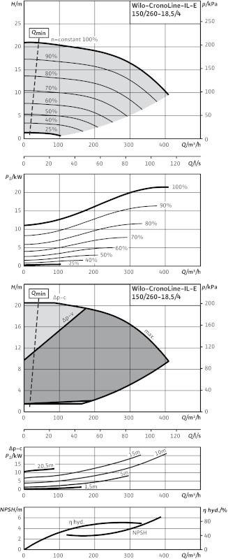 WILO CronoLine IL-E 150/260-18,5/4 Elektronikusan szabályzott száraztengelyű egyes-szivattyú inline kivitelben / 2114468