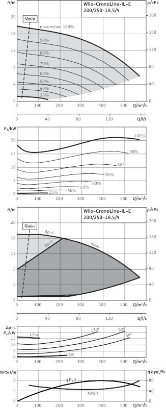 WILO CronoLine IL-E 200/250-18,5/4 Elektronikusan szabályzott száraztengelyű egyes-szivattyú inline kivitelben / 2114471