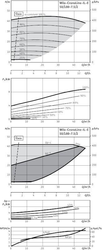 WILO CronoLine IL-E 50/180-7,5/2 R1 Elektronikusan szabályzott száraztengelyű egyes-szivattyú inline kivitelben / 2115559