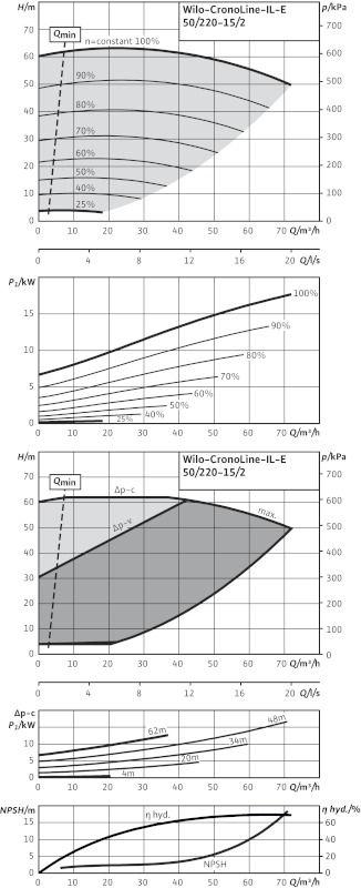 WILO CronoLine IL-E 50/220-15/2 R1 Elektronikusan szabályzott száraztengelyű egyes-szivattyú inline kivitelben  / 2114475