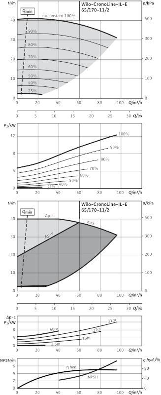 WILO CronoLine IL-E 65/170-11/2 R1 Elektronikusan szabályzott száraztengelyű egyes-szivattyú inline kivitelben  / 2114476