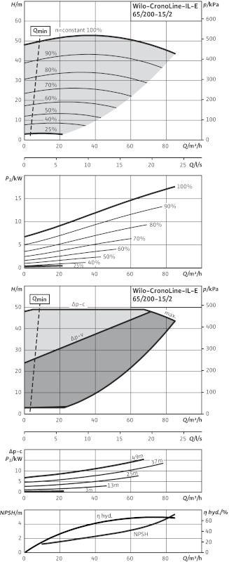WILO CronoLine IL-E 65/200-15/2 R1 Elektronikusan szabályzott száraztengelyű egyes-szivattyú inline kivitelben  / 2114477