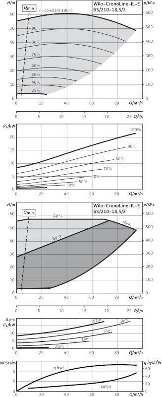 WILO CronoLine IL-E 65/210-18,5/2 R1 Elektronikusan szabályzott száraztengelyű egyes-szivattyú inline kivitelben  / 2114478