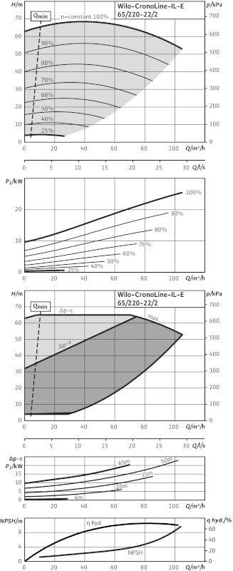 WILO CronoLine IL-E 65/220-22/2 R1 Elektronikusan szabályzott száraztengelyű egyes-szivattyú inline kivitelben  / 2114479