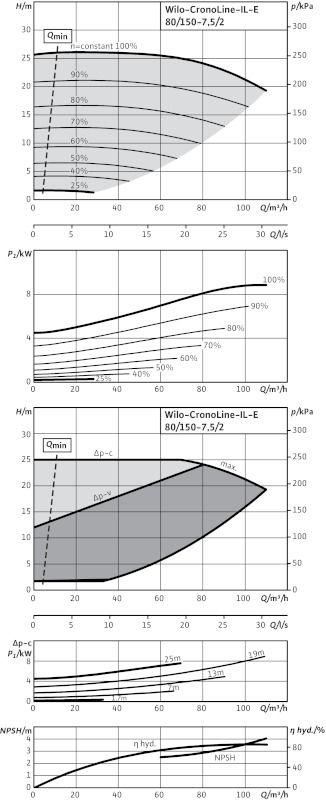WILO CronoLine IL-E 80/150-7,5/2 R1 Elektronikusan szabályzott száraztengelyű egyes-szivattyú inline kivitelben / 2115558