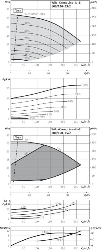 WILO CronoLine IL-E 100/150-15/2 R1 Elektronikusan szabályzott száraztengelyű egyes-szivattyú inline kivitelben  / 2114485