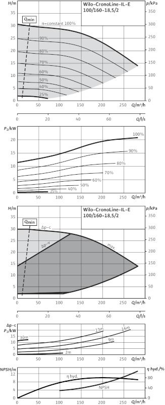WILO CronoLine IL-E 100/160-18,5/2 R1 Elektronikusan szabályzott száraztengelyű egyes-szivattyú inline kivitelben  / 2114486