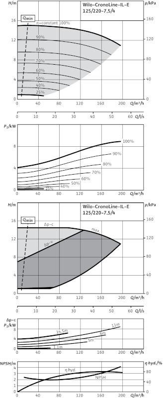 WILO CronoLine IL-E 125/220-7,5/4 R1 Elektronikusan szabályzott száraztengelyű egyes-szivattyú inline kivitelben / 2106716