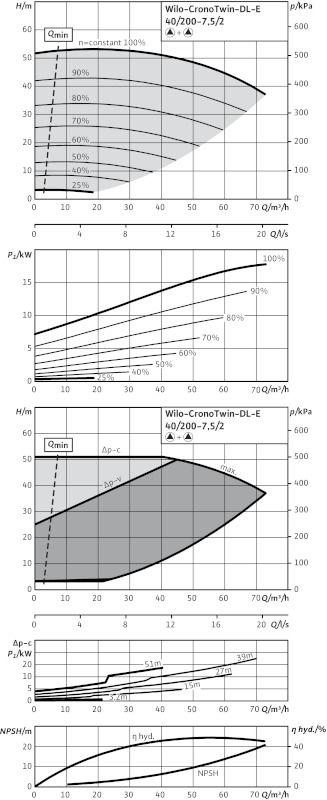 WILO CronoTwin DL-E 40/200-7,5/2 Elektronikusan szabályzott száraztengelyű ikerszivattyú inline kivitelben / 2101953