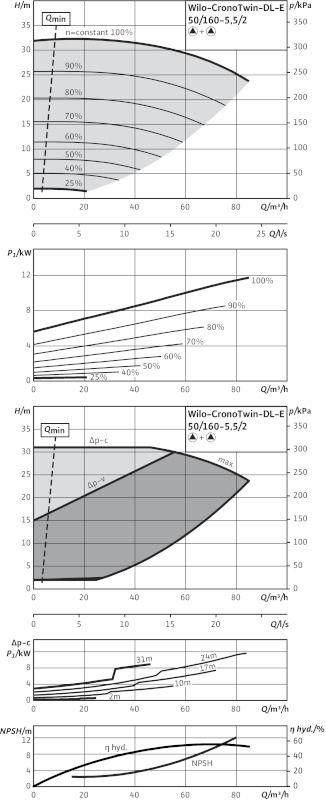 WILO CronoTwin DL-E 50/160-5,5/2 Elektronikusan szabályzott száraztengelyű ikerszivattyú inline kivitelben / 2101954