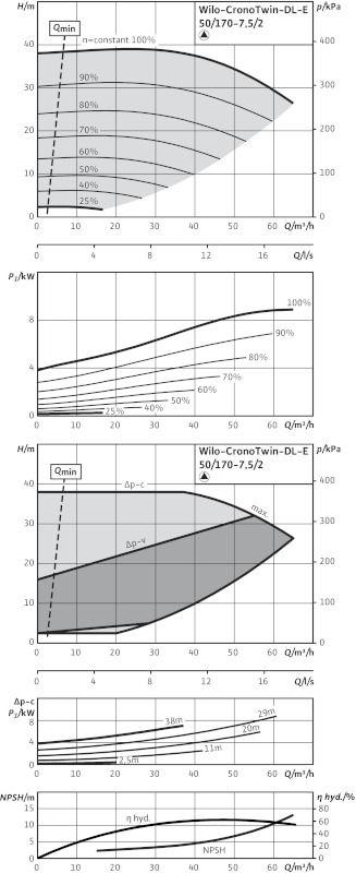 WILO CronoTwin DL-E 50/170-7,5/2 Elektronikusan szabályzott száraztengelyű ikerszivattyú inline kivitelben / 2106641