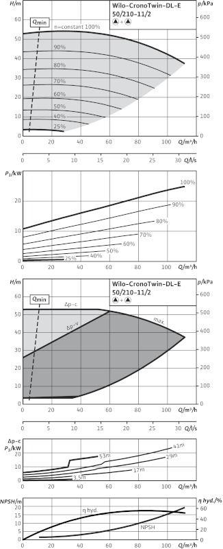 WILO CronoTwin DL-E 50/210-11/2 Elektronikusan szabályzott száraztengelyű ikerszivattyú inline kivitelben / 2114658