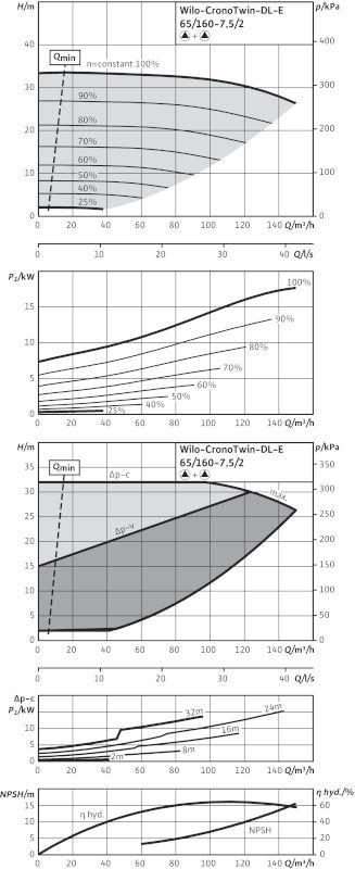 WILO CronoTwin DL-E 65/160-7,5/2 Elektronikusan szabályzott száraztengelyű ikerszivattyú inline kivitelben / 2101955
