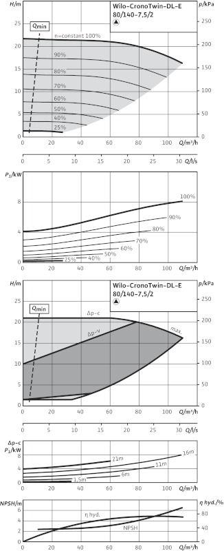 WILO CronoTwin DL-E 80/140-7,5/2 Elektronikusan szabályzott száraztengelyű ikerszivattyú inline kivitelben / 2106643