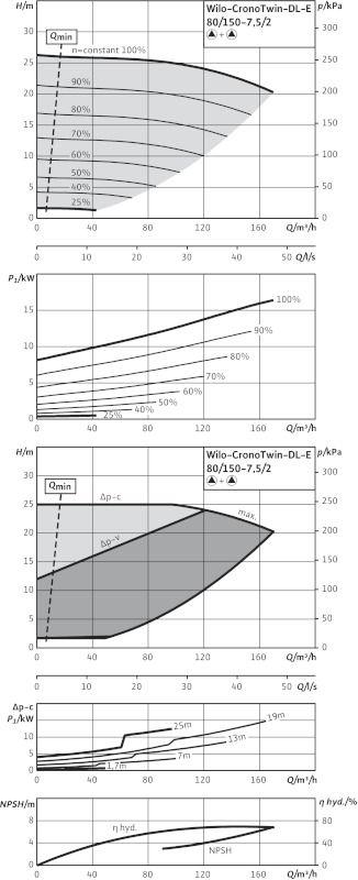 WILO CronoTwin DL-E 80/150-7,5/2 Elektronikusan szabályzott száraztengelyű ikerszivattyú inline kivitelben / 2115543