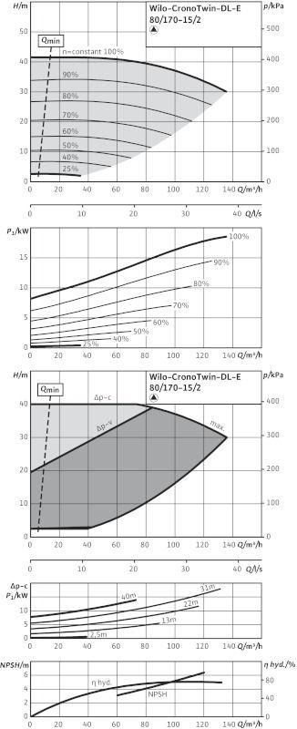 WILO CronoTwin DL-E 80/170-15/2 Elektronikusan szabályzott száraztengelyű ikerszivattyú inline kivitelben / 2114665