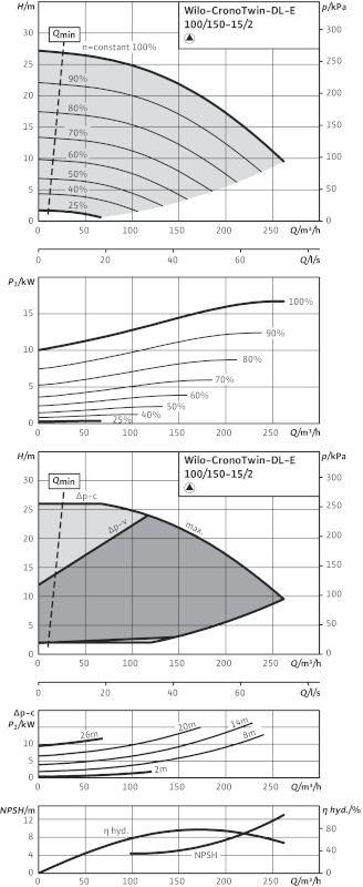 WILO CronoTwin DL-E 100/150-15/2 Elektronikusan szabályzott száraztengelyű ikerszivattyú inline kivitelben / 2114669