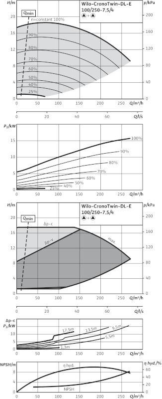 WILO CronoTwin DL-E 100/250-7,5/4 Elektronikusan szabályzott száraztengelyű ikerszivattyú inline kivitelben / 2101957