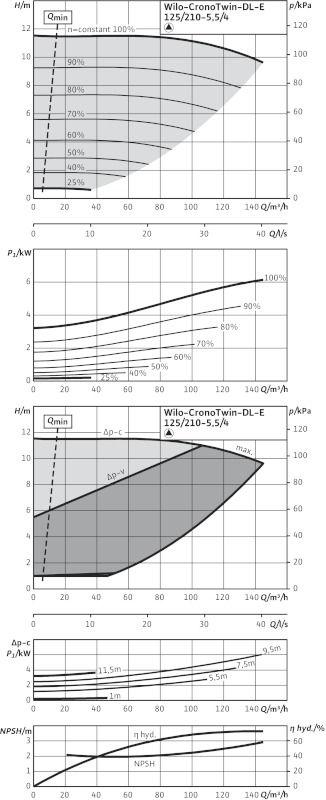 WILO CronoTwin DL-E 125/210-5,5/4 Elektronikusan szabályzott száraztengelyű ikerszivattyú inline kivitelben / 2101958