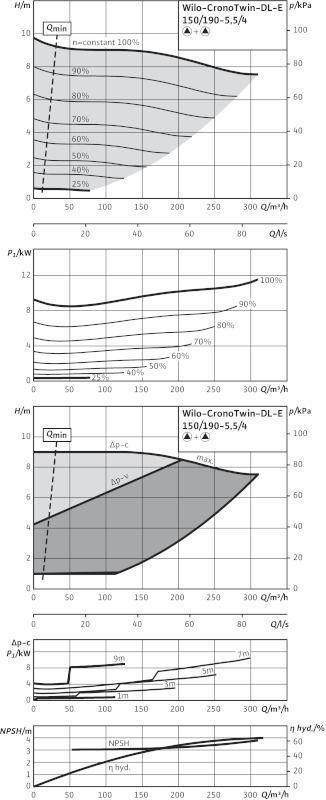 WILO CronoTwin DL-E 150/190-5,5/4 Elektronikusan szabályzott száraztengelyű ikerszivattyú inline kivitelben / 2101960