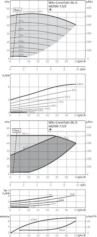 WILO CronoTwin DL-E 40/200-7,5/2 R1 Elektronikusan szabályzott száraztengelyű ikerszivattyú inline kivitelben / 2106719