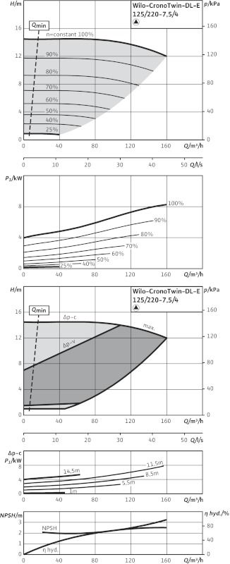 WILO CronoTwin DL-E 125/220-7,5/4-R1 Elektronikusan szabályzott száraztengelyű ikerszivattyú inline kivitelben / 2106725