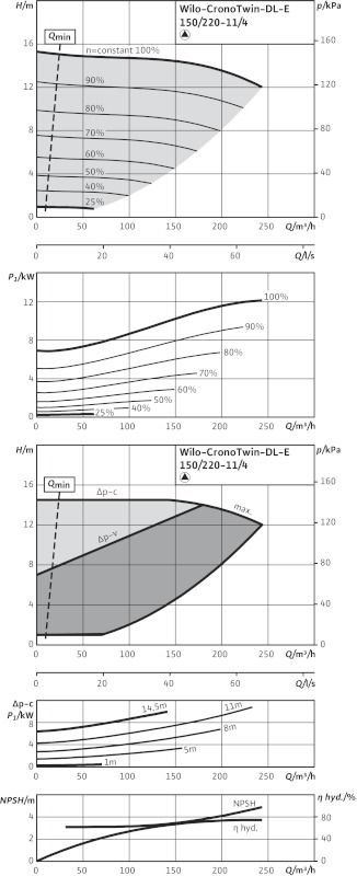 WILO CronoTwin DL-E 150/220-11/4 R1 Elektronikusan szabályzott száraztengelyű ikerszivattyú inline kivitelben / 2114696
