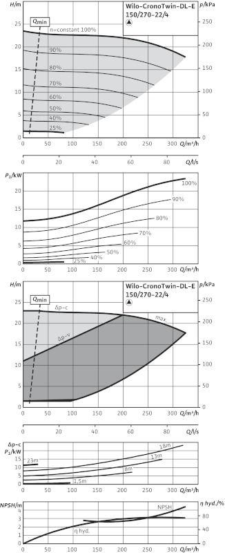 WILO CronoTwin DL-E 150/270-22/4-R1 Elektronikusan szabályzott száraztengelyű ikerszivattyú inline kivitelben / 2114699