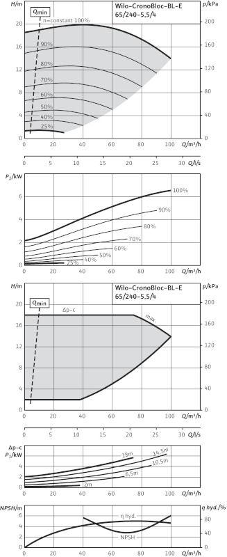 WILO CronoBloc BL-E 65/240-5,5/4-R1 Elektronikusan szabályzott száraztengelyű egyes-szivattyú, blokk kivitelben  / 2126143