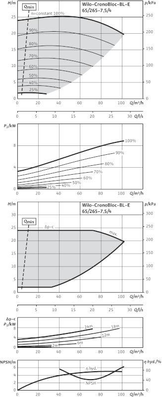 WILO CronoBloc BL-E 65/265-7,5/4-R1 Elektronikusan szabályzott száraztengelyű egyes-szivattyú, blokk kivitelben  / 2113532