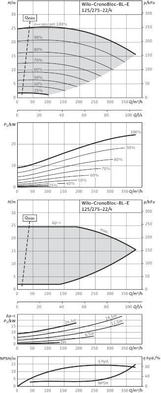 WILO CronoBloc BL-E 125/270-22/4-R1 Elektronikusan szabályzott száraztengelyű egyes-szivattyú, blokk kivitelben / 2126162
