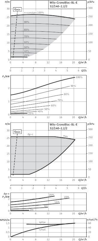WILO CronoBloc BL-E 32/140-2,2/2-R1 Elektronikusan szabályzott száraztengelyű egyes-szivattyú, blokk kivitelben / 2126110