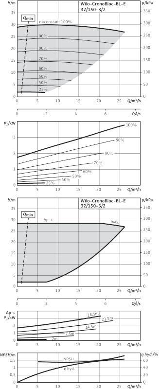 WILO CronoBloc BL-E 32/150-3/2-R1 Elektronikusan szabályzott száraztengelyű egyes-szivattyú, blokk kivitelben / 2126111