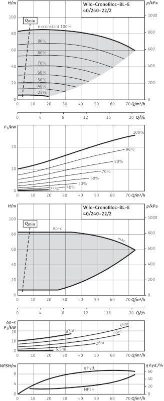 WILO CronoBloc BL-E 40/240-22/2-R1 Elektronikusan szabályzott száraztengelyű egyes-szivattyú, blokk kivitelben / 2126125